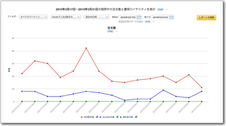 Amazonカテゴリーランキング1位の結果グラフ
